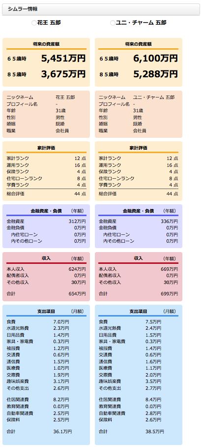 花王VSユニ・チャーム