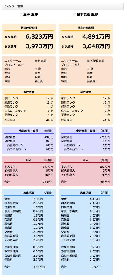 王子VS日本製紙