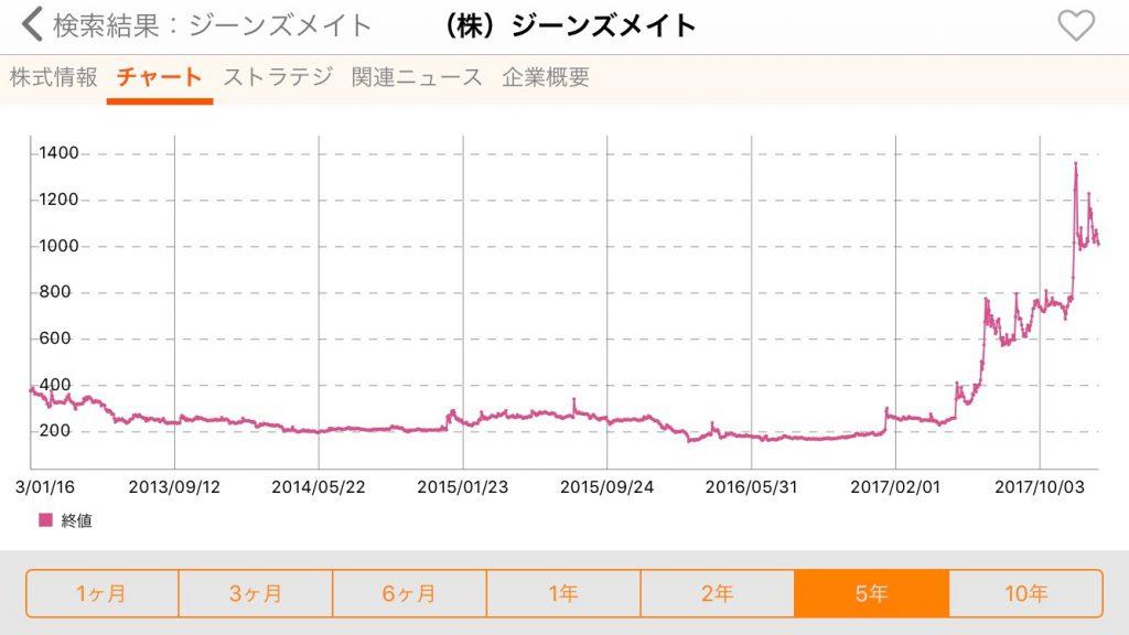 ジーンズメイト株価