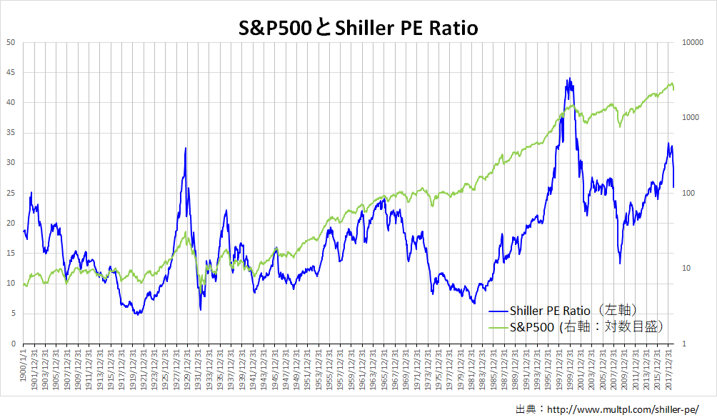 S&P500とShiller PE Ratio