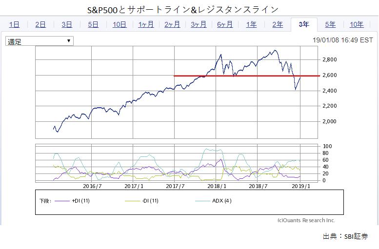 S&P500_サポートライン&レジスタンスライン