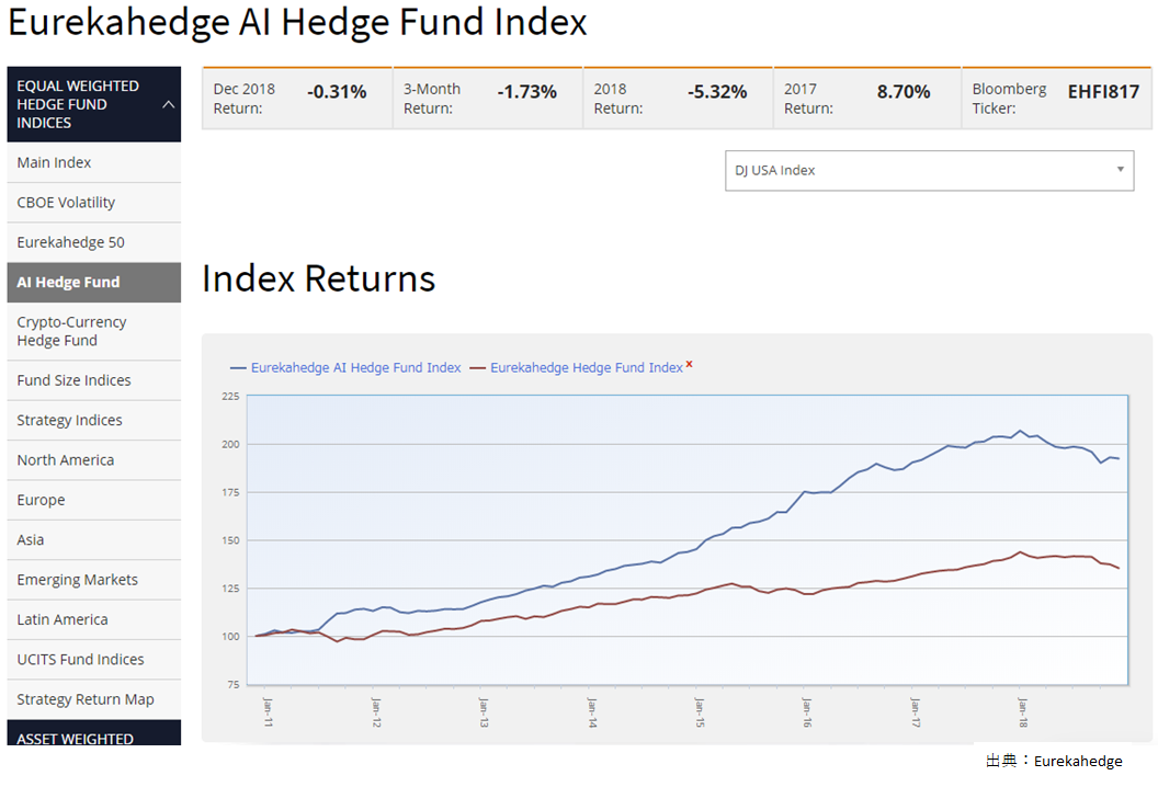 AI Hedge Fund Index