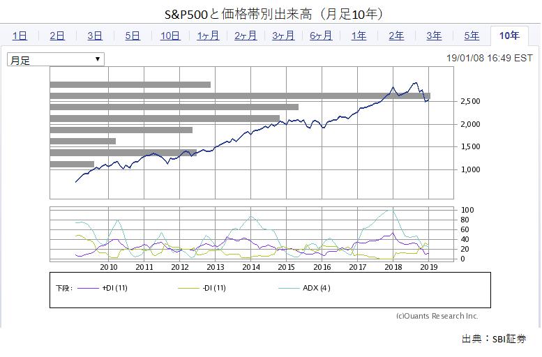 S&P500_10年月足価格帯別出来高
