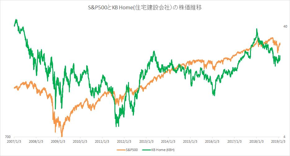 S&P500とKB Homeの株価