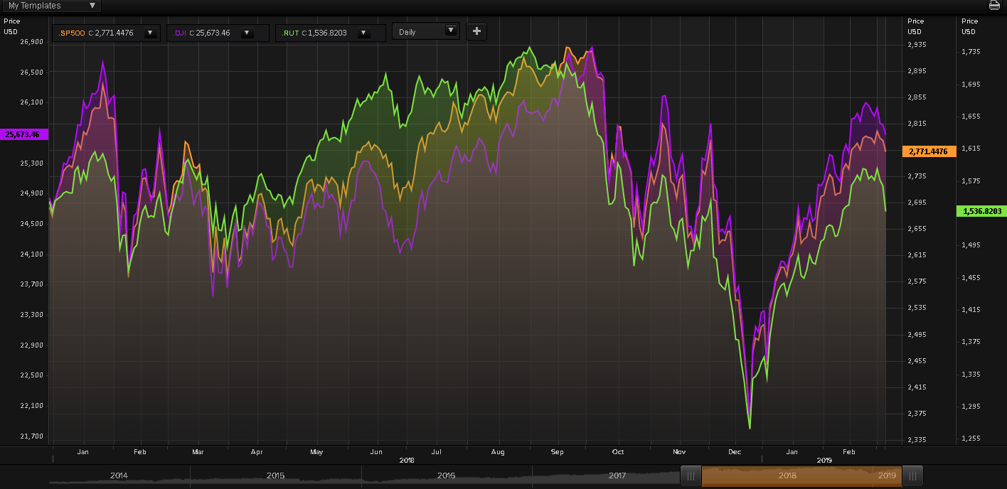 S&P500_NYDOW_Russell2000