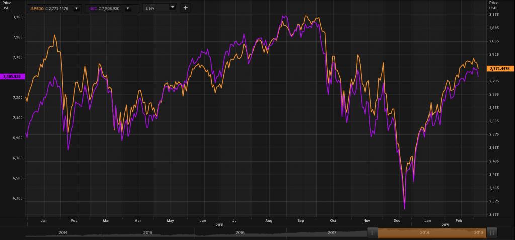 S&P500とNasdaq.png